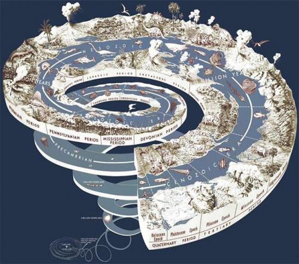Il tempo della Terra: storia e significato di una scoperta
